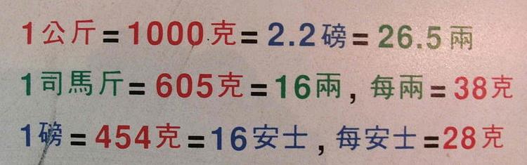Hong-Kong-Weight-Standards